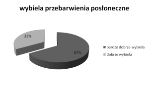 wyniki-badan_2